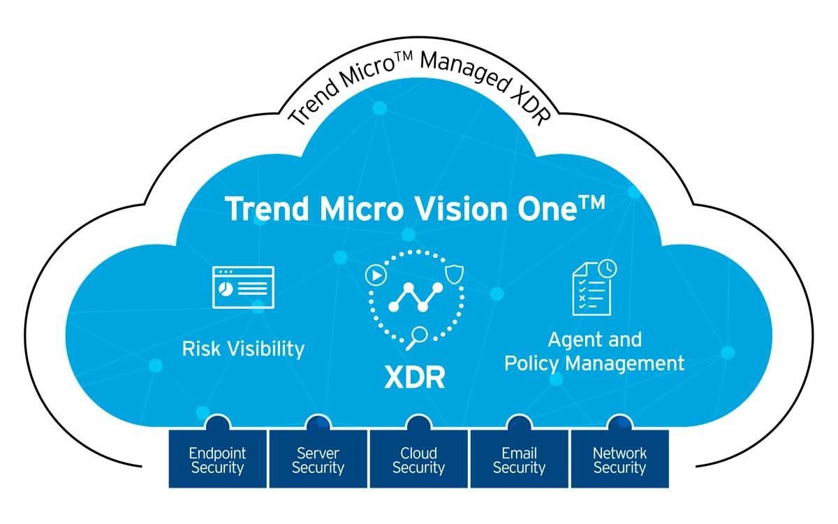 trend-micro-presento-en-plataforma-de-seguridad-trend-micro-vision-one
