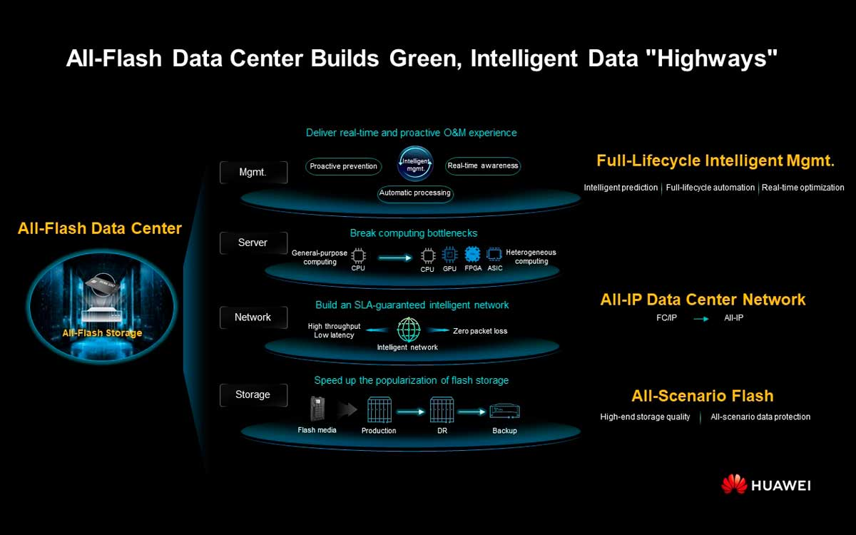 huawei-latinoamerica-celebro-el-it-summit-y-presento-concepto-all-flash-data-center