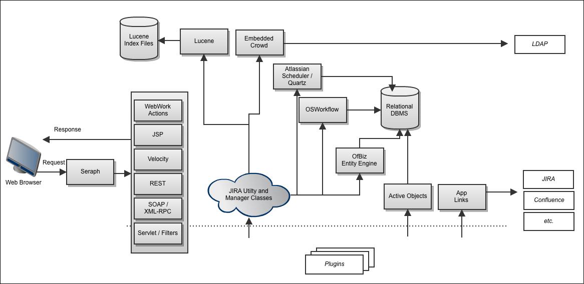 Jira Technical Architecture