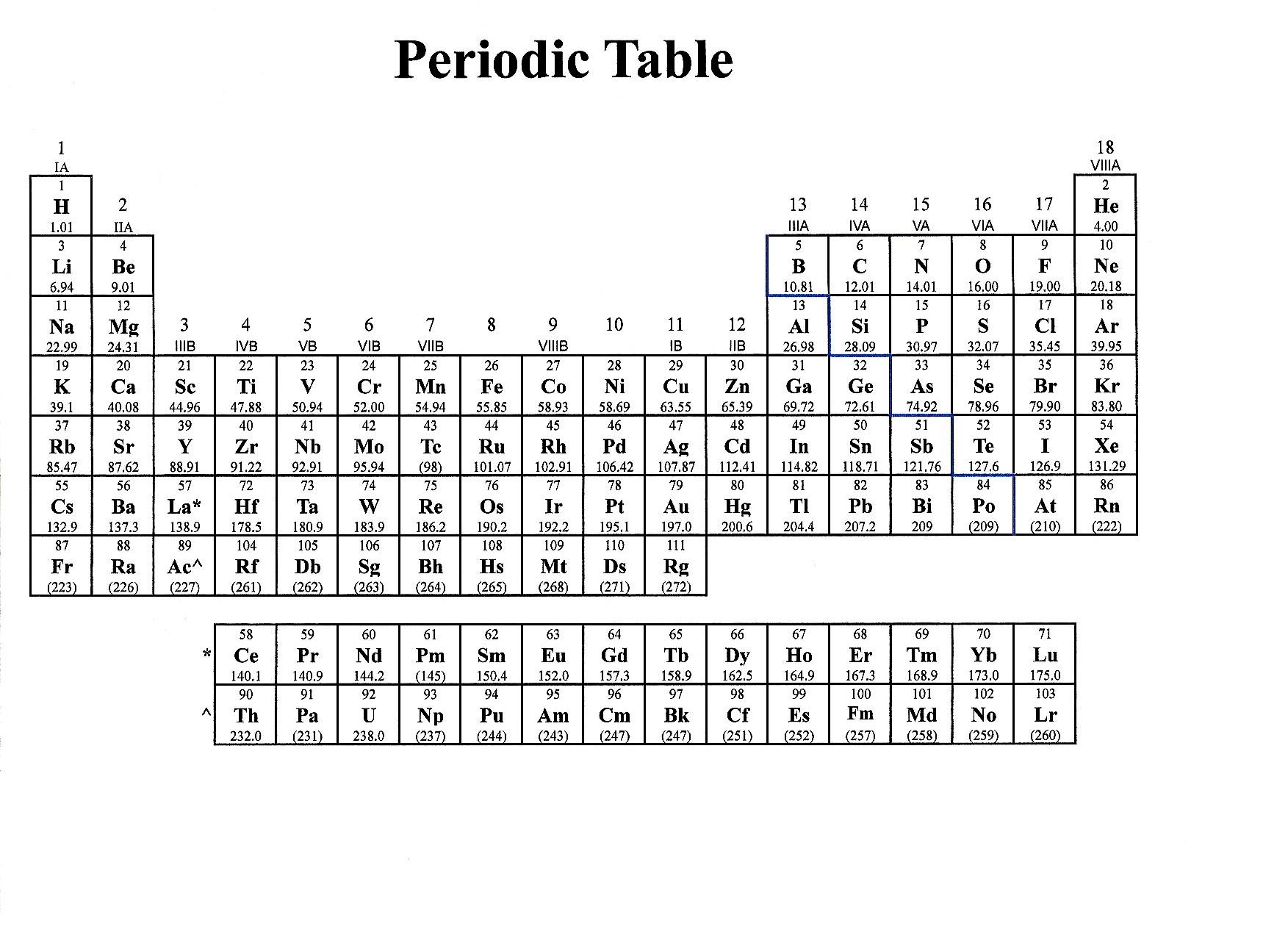 Pin Basic High School Periodic Table