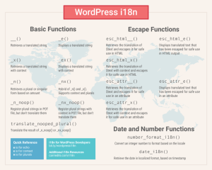 wordpress-i18n-functions-poster-1024x819