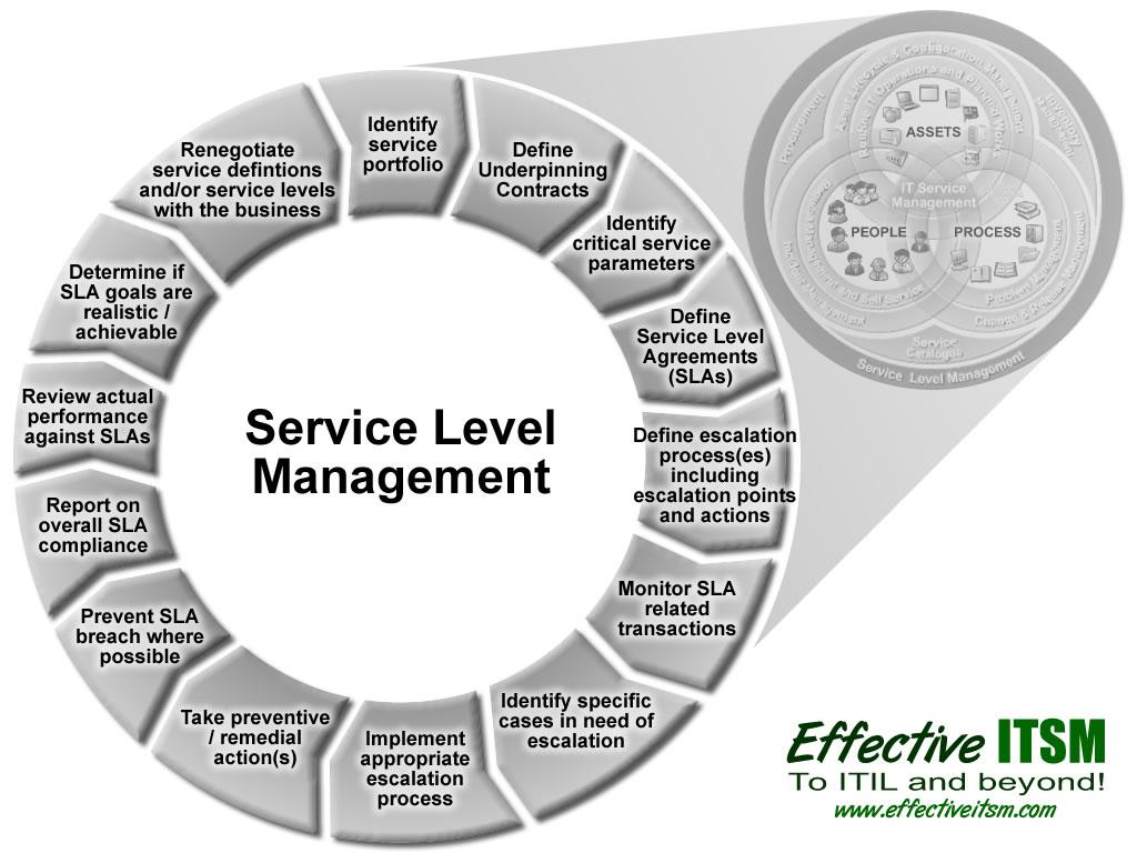 service process diagram 99 f350 headlight wiring level management design