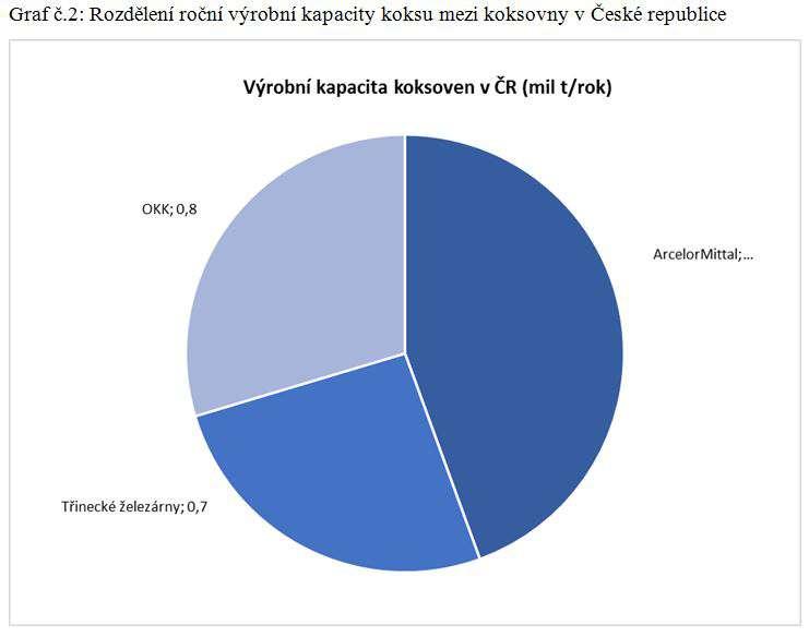 Zdroj: Výroční zprávy a profily na webech jednotlivých společností
