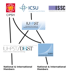 the iuhpst is the international union of history and philosophy of science and technology it represents the research fields of history of science and  [ 1374 x 1338 Pixel ]