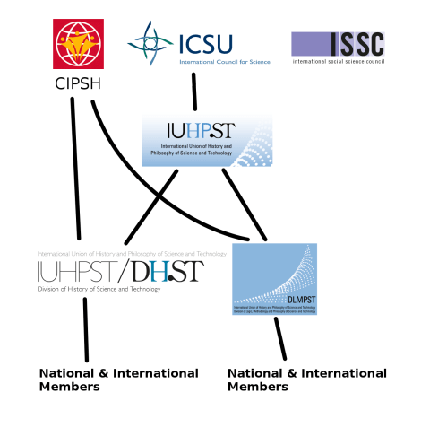 small resolution of the iuhpst is the international union of history and philosophy of science and technology it represents the research fields of history of science and