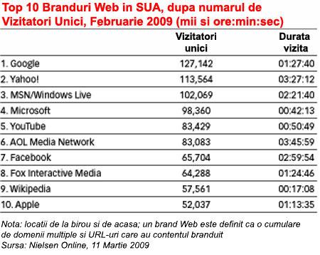 Top Branduri in SUA - 2009