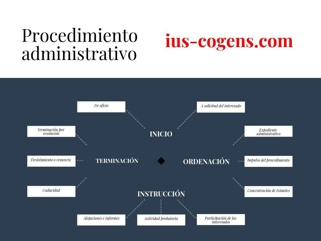 Esquema del procedimiento administrativo