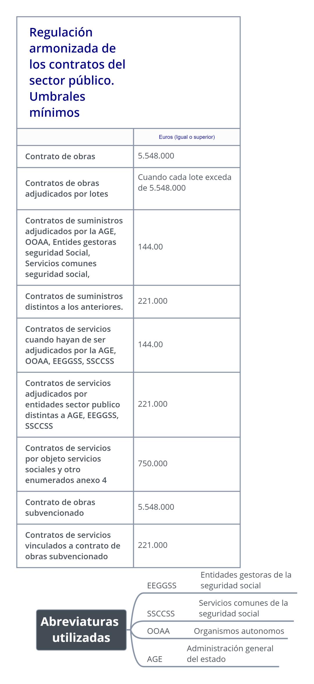esquema Regulación armonizada de los contratos del sector público. Umbrales mínimos