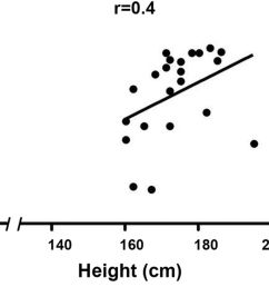 patient height weight bmi and age as predictors of gracilis muscle free flap mass in lower extremity reconstruction [ 1800 x 1159 Pixel ]