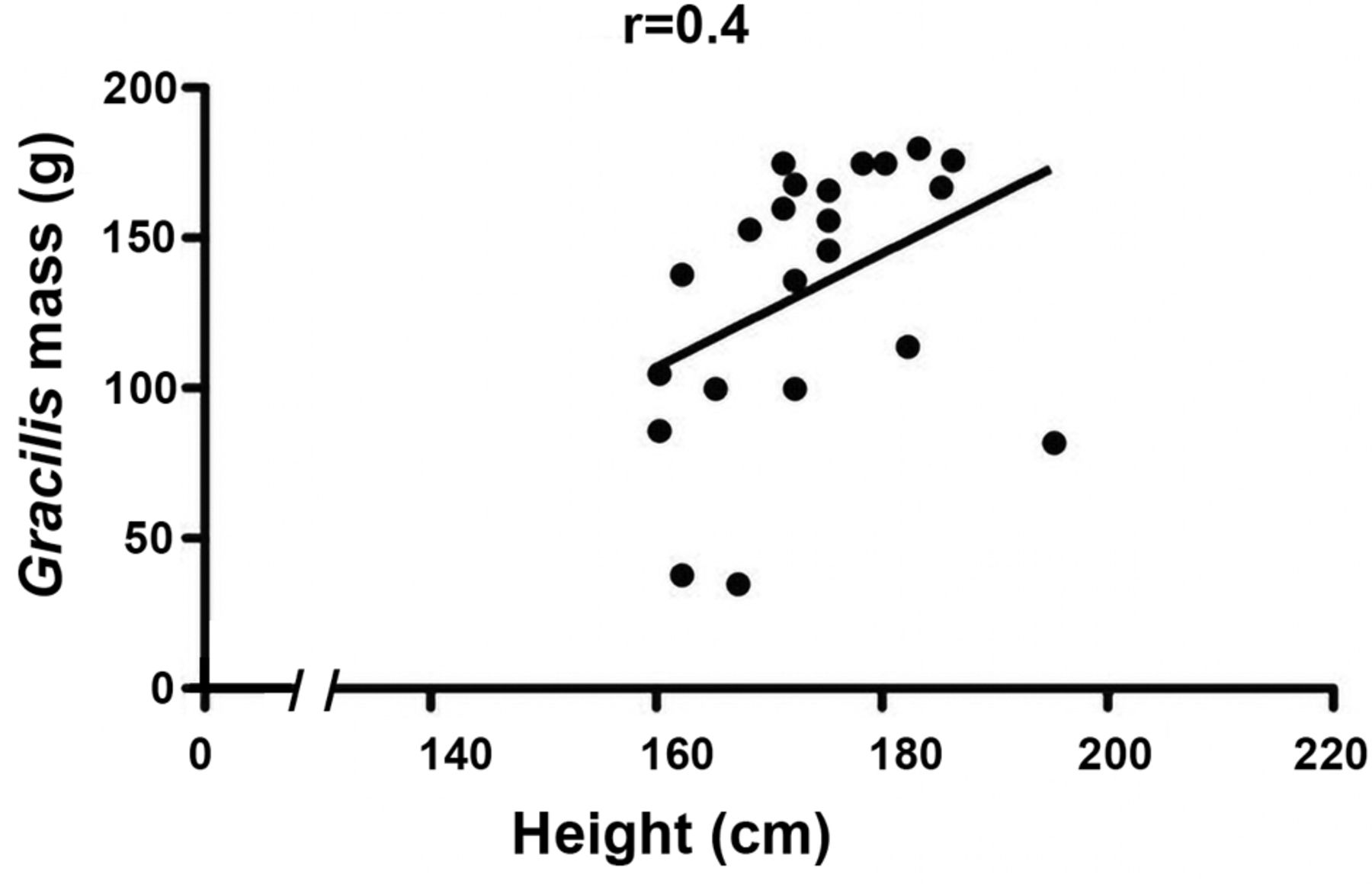 hight resolution of patient height weight bmi and age as predictors of gracilis muscle free flap mass in lower extremity reconstruction