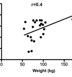 patient height weight bmi and age as predictors of gracilis muscle free flap mass in lower extremity reconstruction [ 1800 x 1312 Pixel ]
