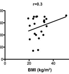 patient height weight bmi and age as predictors of gracilis muscle free flap mass in lower extremity reconstruction [ 1800 x 1465 Pixel ]
