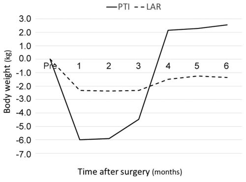 small resolution of anthropometric assessment after proctocolectomy due to ulcerative colitis