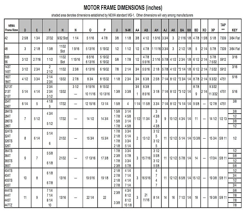 Nema electric motor frame size chart for Nema motor frame sizes