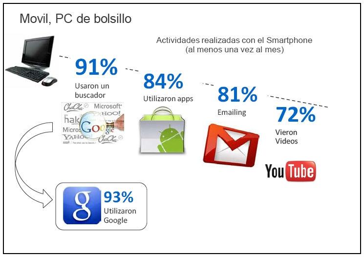 Documento: #Google, el uso de los móviles en España