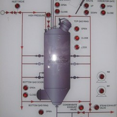 Plc Control Panel Wiring Diagram Electric Guitar Palm Oil Mill | Epc (engineering, Procurement, Contruction)
