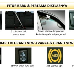 Grand New Avanza Veloz Matic Youtube All Kijang Innova 1 5 3 Manual Transmision Ivan Toyota Fitur Baru