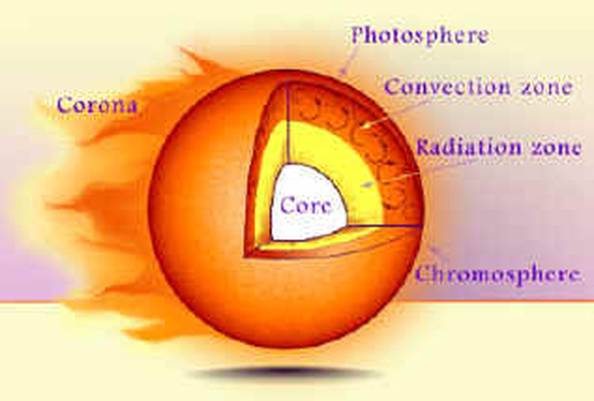 blank diagram of earth s layers 2003 lincoln ls v8 engine sun's - the life cycle a star