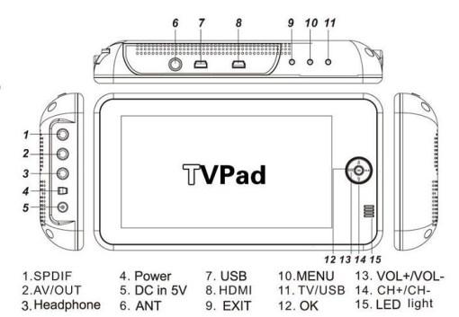 7 inch handheld HD wireless COFDM receiver portable 6