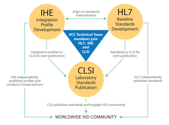 Partnership Framework