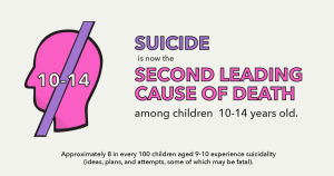 Suicide is now the second leading cause of death among children 10-14 years old.