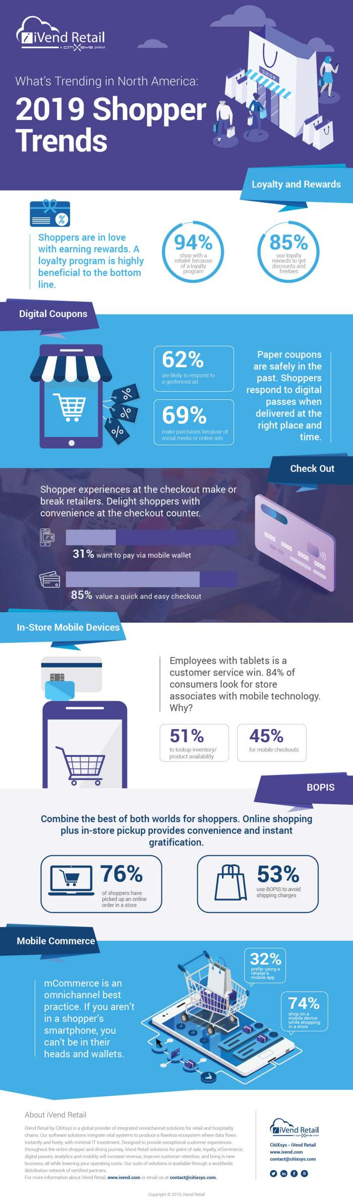 2019 Global Shopper Trends - North America - Infographic