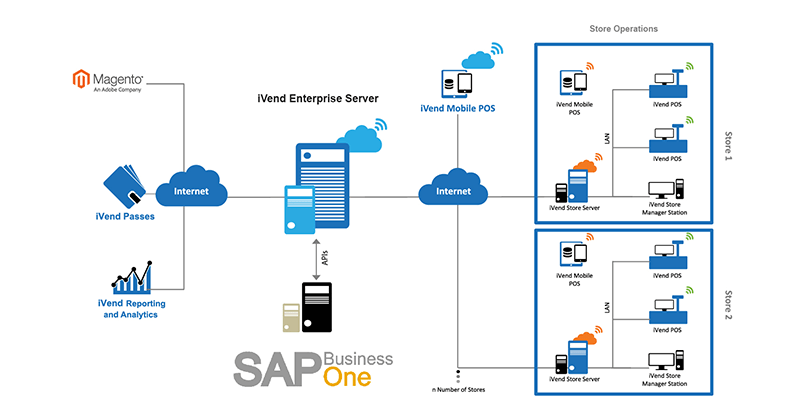 SAP Business One Deployment Landscape