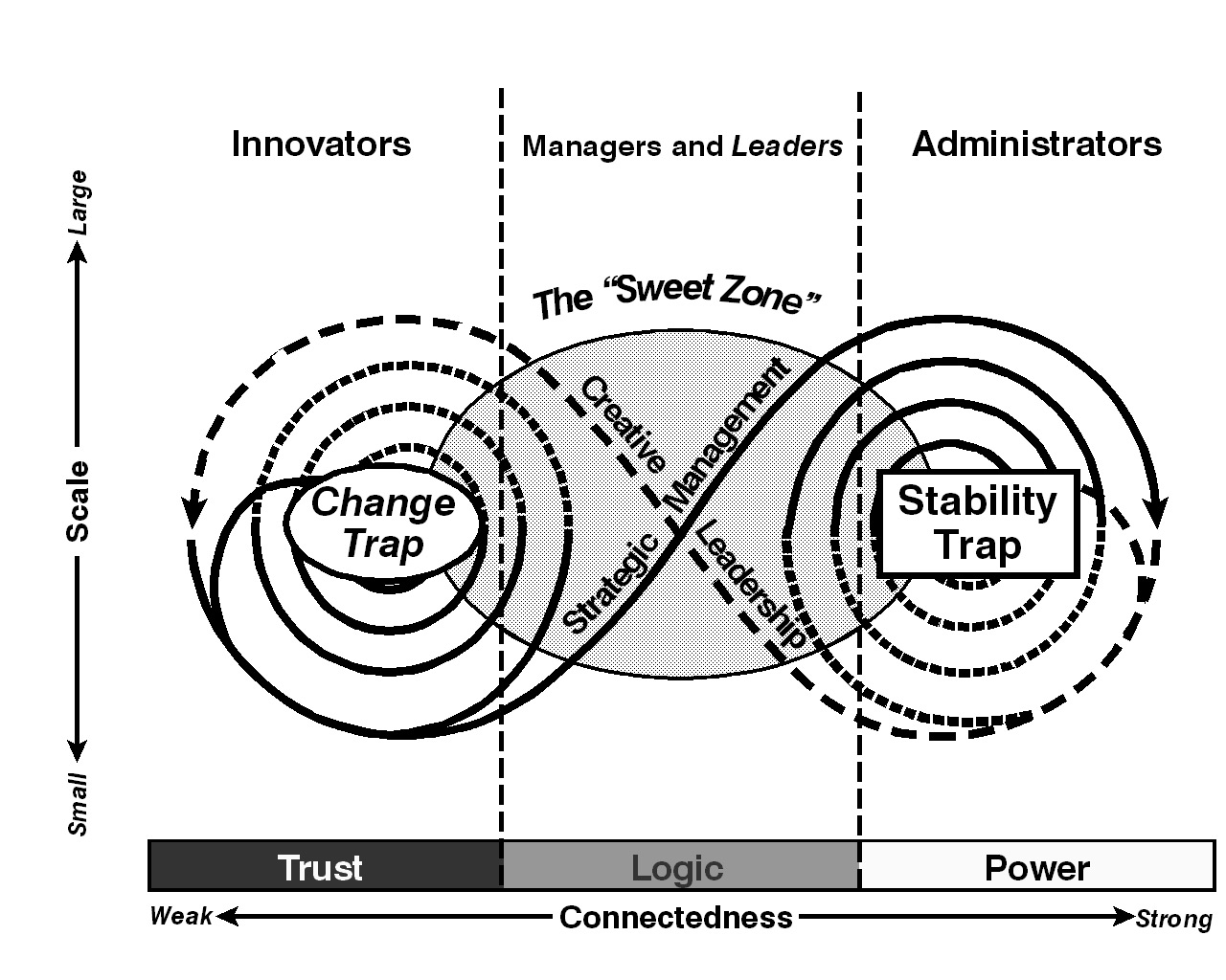 The new ecology of leadership: Revisiting the foundations