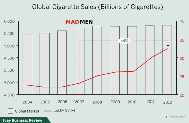 Mad Men Lucky Strike sales