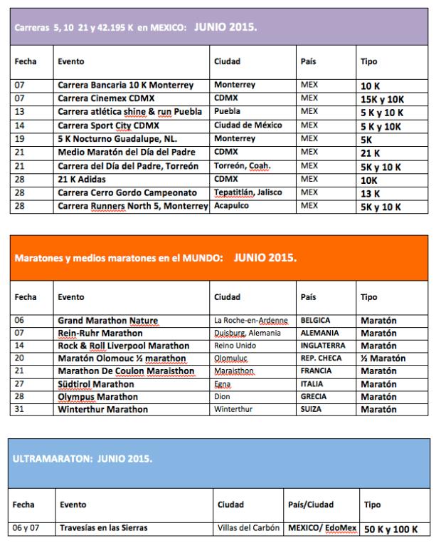 Calendario Carreras-Maratones:Junio2015