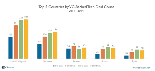 VC Backed Tech Deals 2011-2014