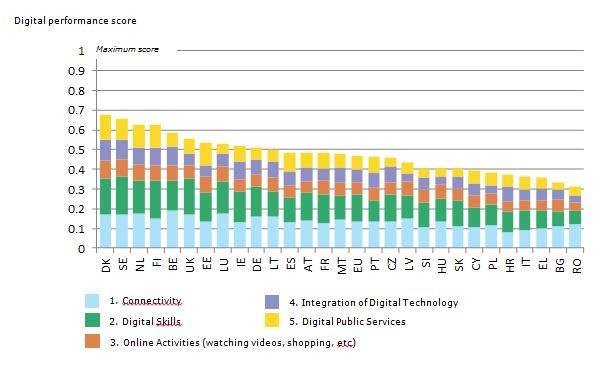 Connessione e digitalizzazione in Italia