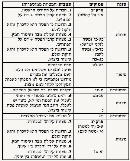 שמות יב-יג - טבלת מבנה