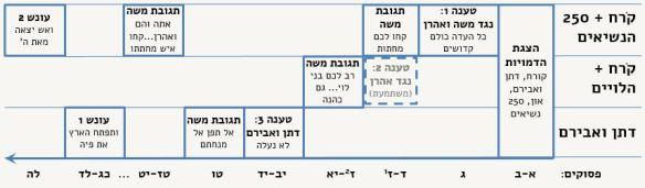 Korach_Structure