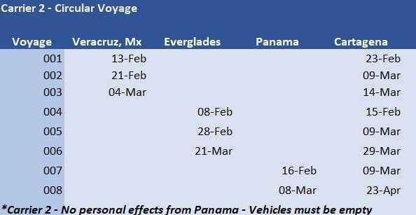 Shipping Across the Darien Gap Panama to Colombia