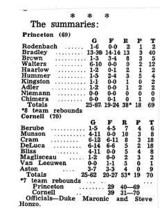 Cornell Box Score