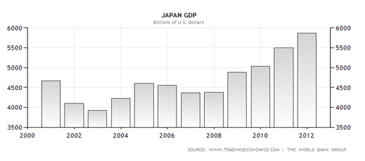 The GDP of Japan