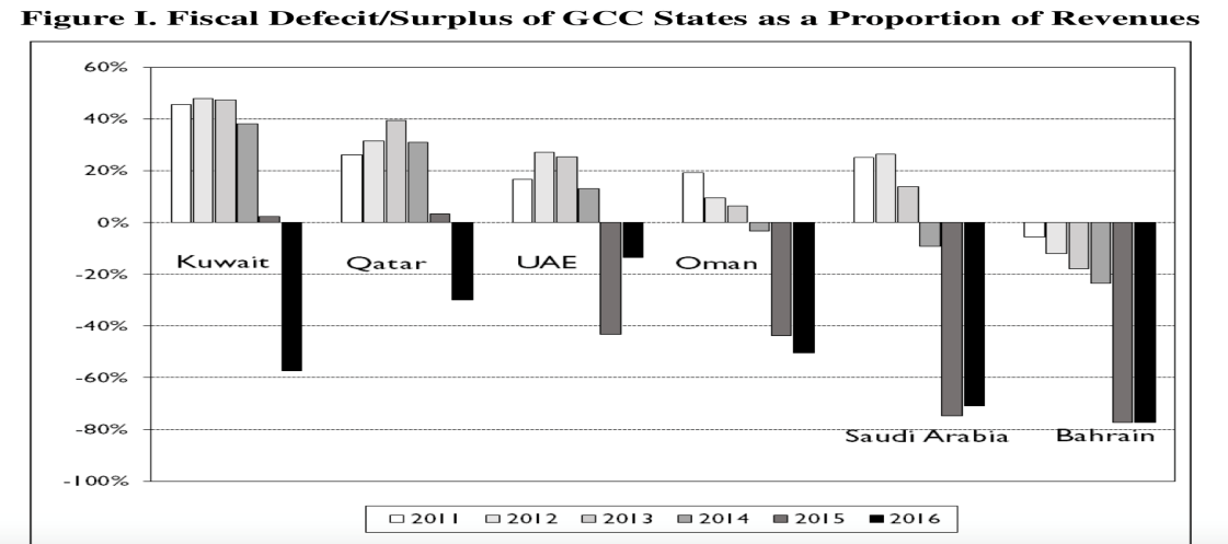 The Oil Price Decline and Its Impact on the GCC Countries