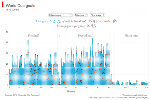 How Analytics helped Germany win the 2014 FIFA World Cup! - Ivy
