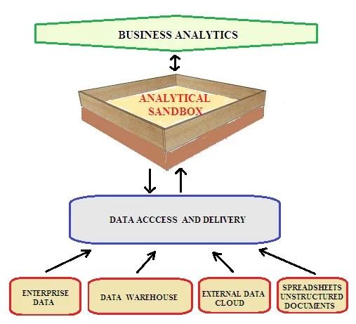 data sandbox 2