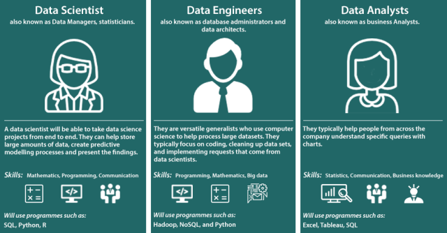 data engineer data scientist data analyst