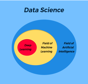 Data Science major topics