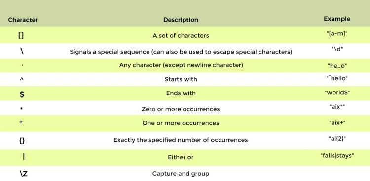 Metacharacters - step by step guide of Python Regular Ex[ressions