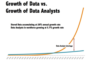 Learn Data Science Now, Pay When You Earn! - Ivy