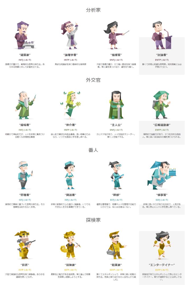 16種類の性格類型
