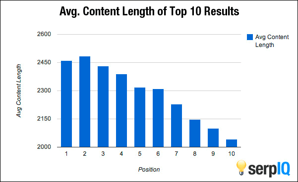 The average content length