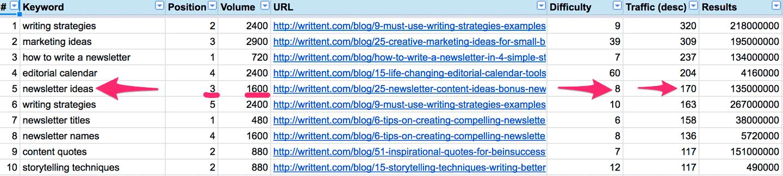 writtent_com-organic-keywords