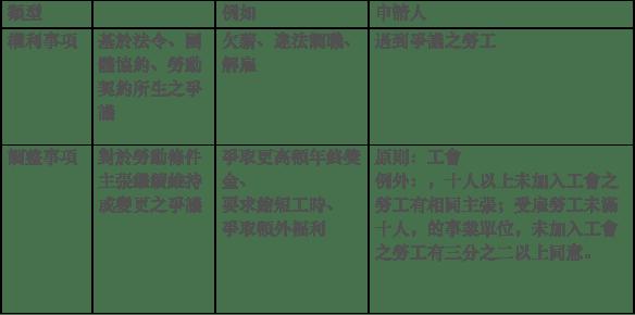勞基法/勞權 - My Site