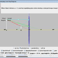 Mirror Ray Diagram Simulation Dollar Origami Pig Blackbody Radiation Thin Len Converging