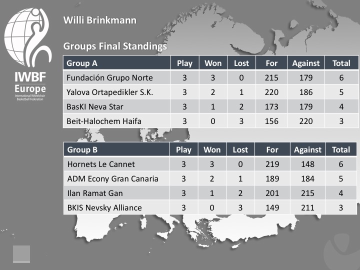 Willi Brinkmann 2017 Final Group Stages